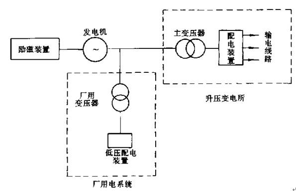 发电机发出的电能,其中一小部分(约占发电机容量的4%~8%),由厂用